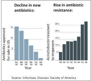 the growing scientific concerns over bacterial resistance of antibiotics Atlanta – with growing concerns over the global public health threat posed by antibiotic resistance, the american medical association (ama) today adopted policy during its interim meeting to.