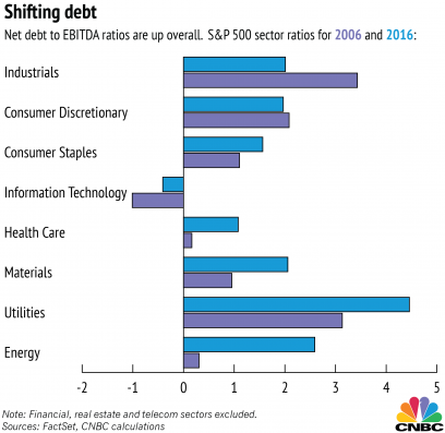The Reasoning Behind a Debt/EBITDA Ratio Surge and the Healthcare Industry.